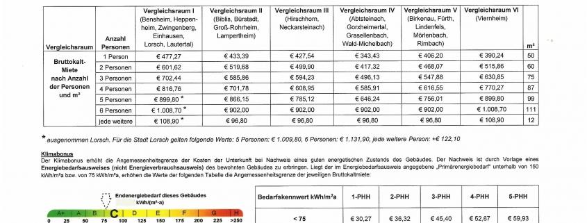 Angemessenheitsgrenzen für die Kosten der Unterkunft